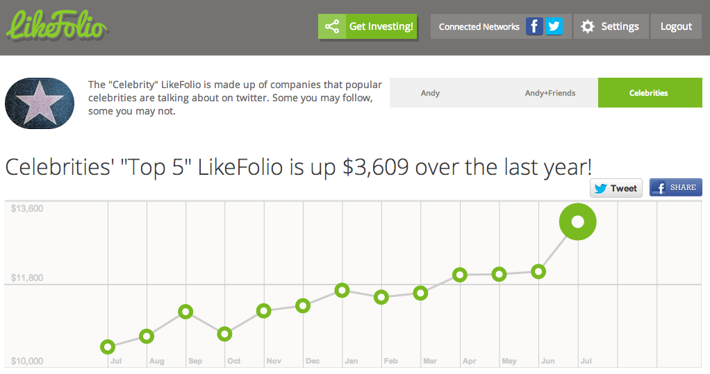 Start By Investing In Brands You Love With LikeFolio!