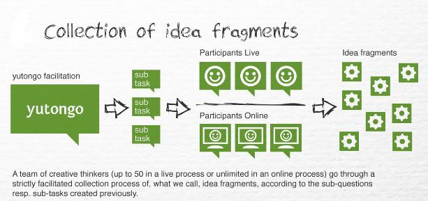 process-ideas1