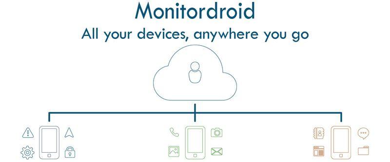 (c) Monitordroid